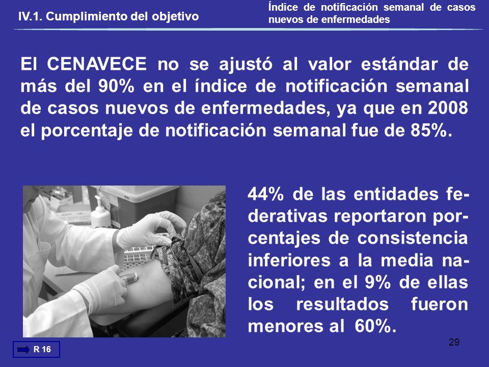 El CENAVECE no se ajustó al valor estándar de más del 90% en el índice de notificación semanal de casos nuevos de enfermedades, ya que en 2008 el porc