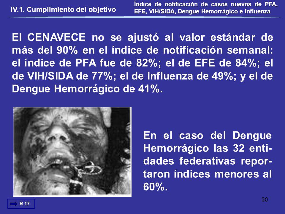 El CENAVECE no se ajustó al valor estándar de más del 90% en el índice de notificación semanal: el índice de PFA fue de 82%; el de EFE de 84%; el de V