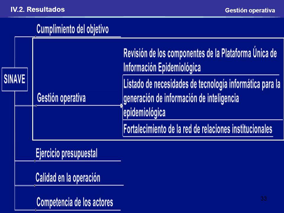 Gestión operativa 33 IV.2. Resultados