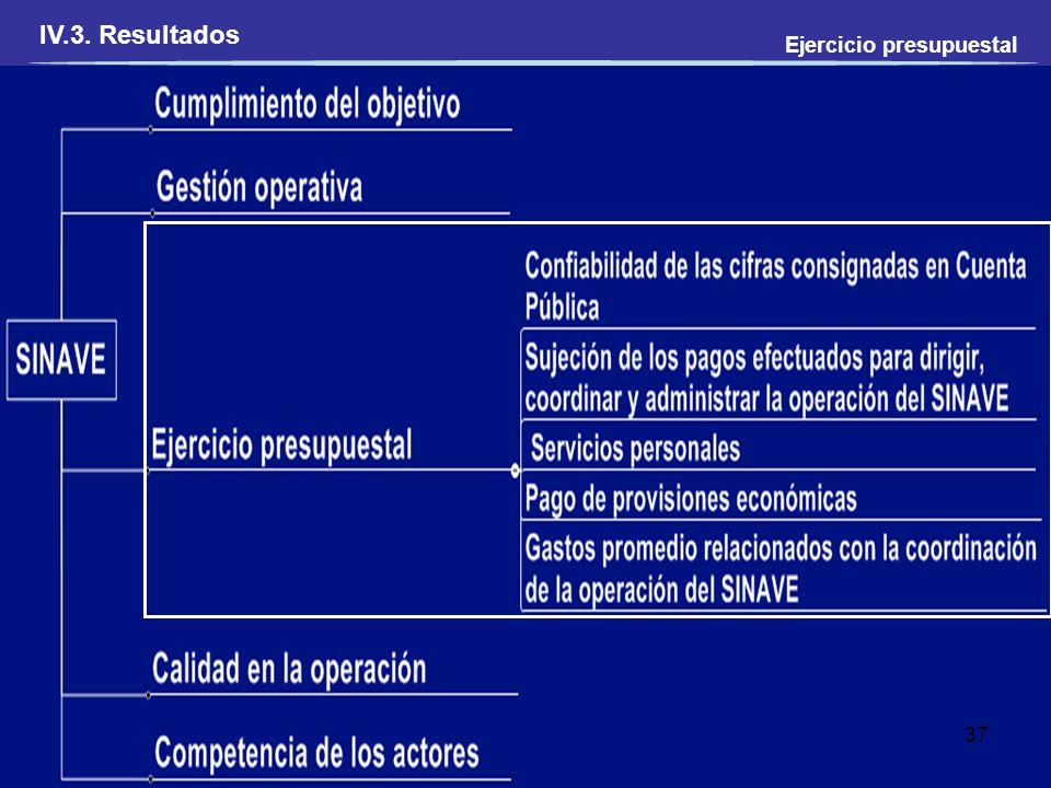 Ejercicio presupuestal 37 IV.3. Resultados