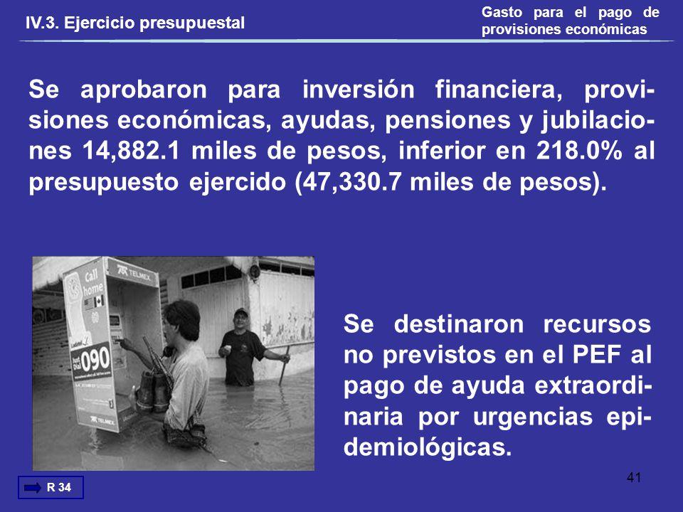 Se aprobaron para inversión financiera, provi- siones económicas, ayudas, pensiones y jubilacio- nes 14,882.1 miles de pesos, inferior en 218.0% al pr