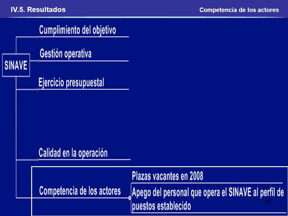 Competencia de los actores 49 IV.5. Resultados