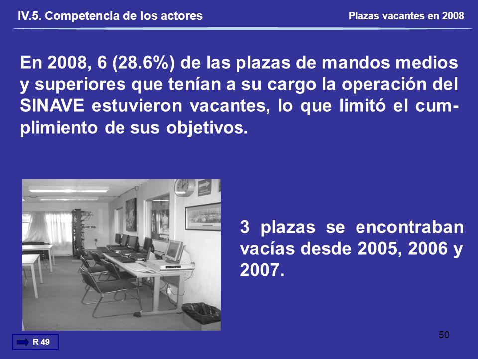 En 2008, 6 (28.6%) de las plazas de mandos medios y superiores que tenían a su cargo la operación del SINAVE estuvieron vacantes, lo que limitó el cum