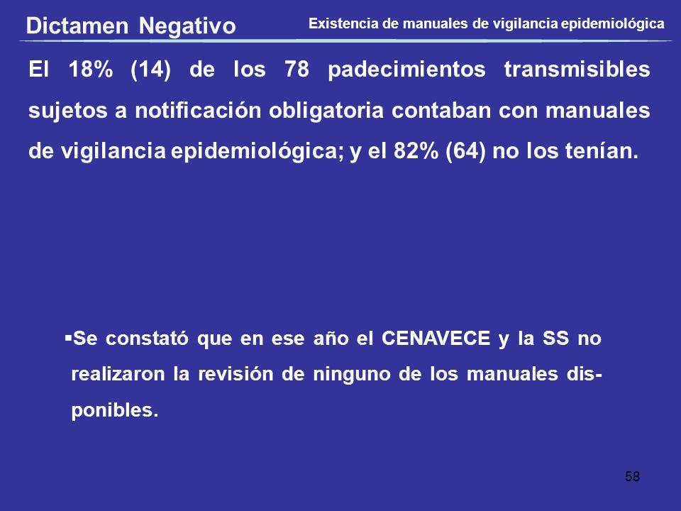 El 18% (14) de los 78 padecimientos transmisibles sujetos a notificación obligatoria contaban con manuales de vigilancia epidemiológica; y el 82% (64)