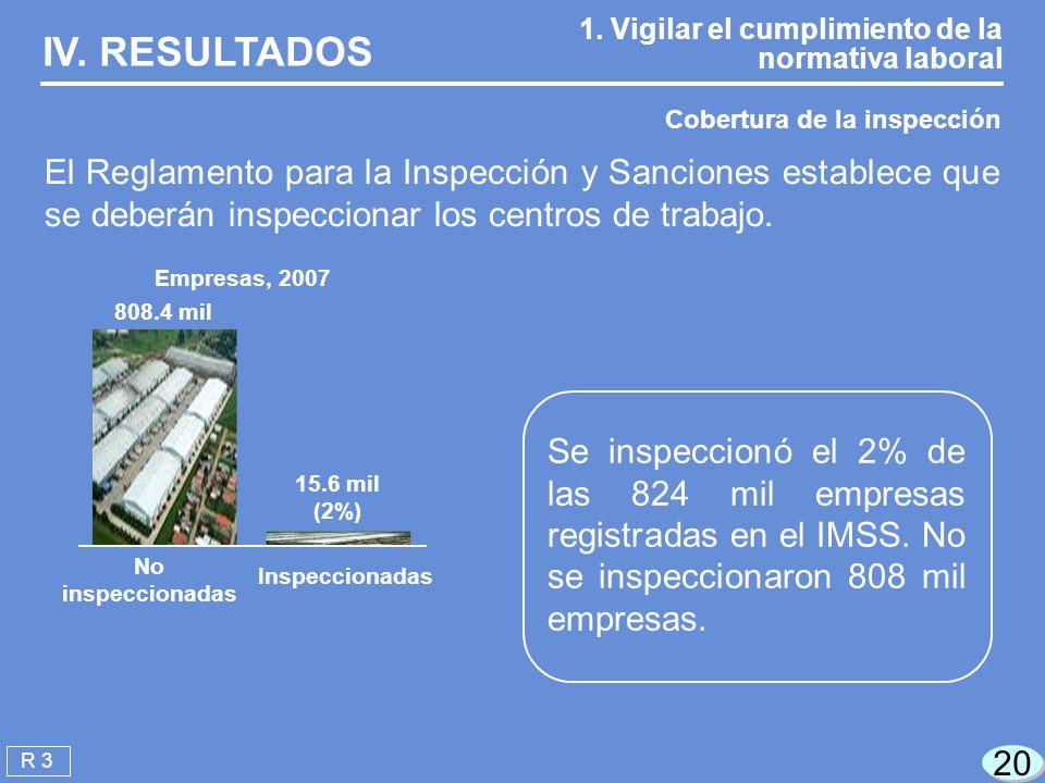 20 Cobertura de la inspección 1.Vigilar el cumplimiento de la normativa laboral R 3 IV.
