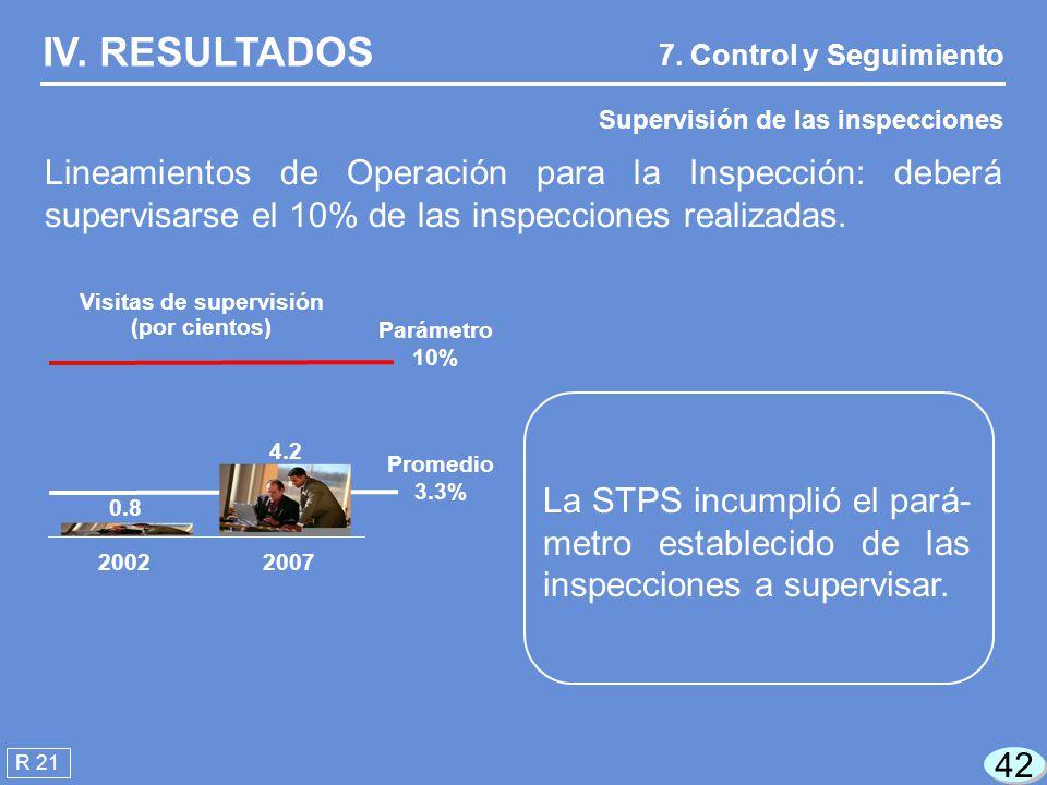 42 R 21 IV.RESULTADOS Supervisión de las inspecciones 7.