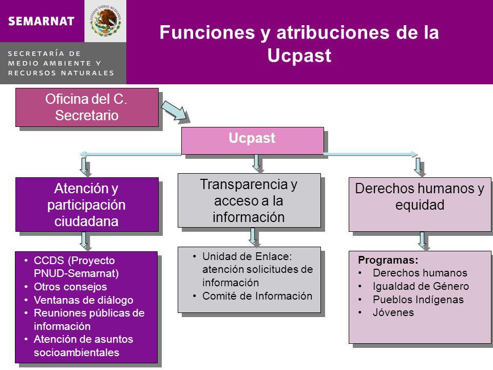 Funciones y atribuciones de la Ucpast Atención y participación ciudadana Oficina del C. Secretario Ucpast CCDS (Proyecto PNUD-Semarnat) Otros consejos