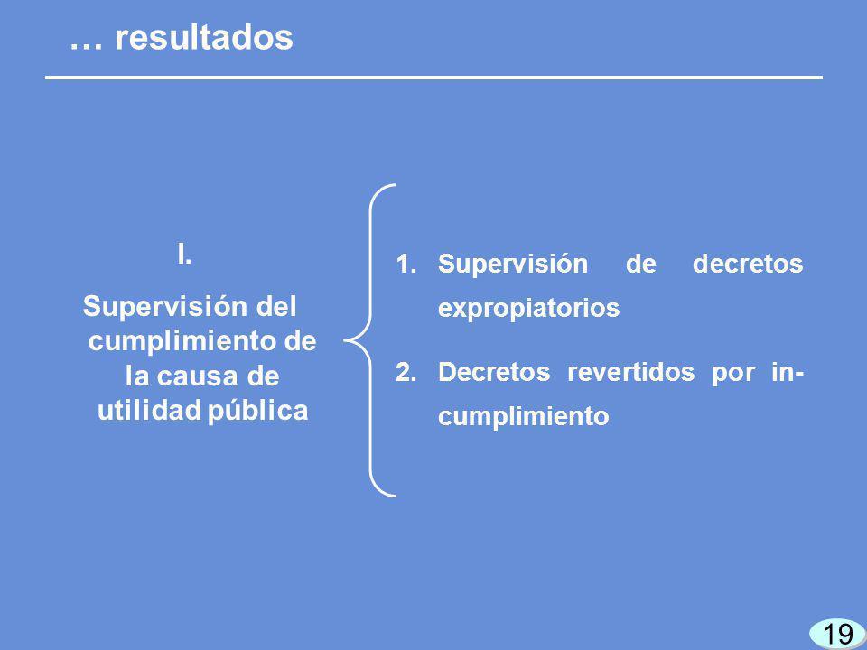 19 1.Supervisión de decretos expropiatorios 2.Decretos revertidos por in- cumplimiento … resultados I.