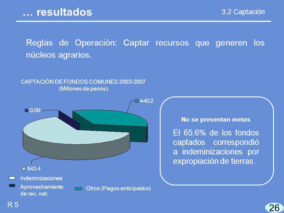 26 R 5 CAPTACIÓN DE FONDOS COMUNES 2003-2007 (Millones de pesos) … resultados 3.2 Captación Reglas de Operación: Captar recursos que generen los núcleos agrarios.
