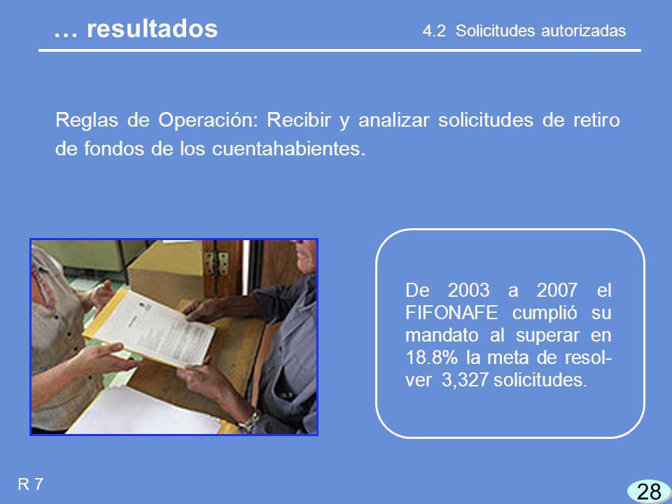 28 R 7 4.2 Solicitudes autorizadas Reglas de Operación: Recibir y analizar solicitudes de retiro de fondos de los cuentahabientes.