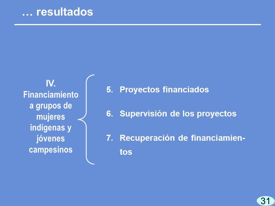 31 5.Proyectos financiados 6.Supervisión de los proyectos 7.Recuperación de financiamien- tos … resultados IV.