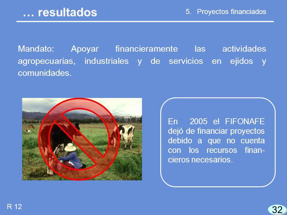 32 R 12 … resultados 5.Proyectos financiados Mandato: Apoyar financieramente las actividades agropecuarias, industriales y de servicios en ejidos y comunidades.