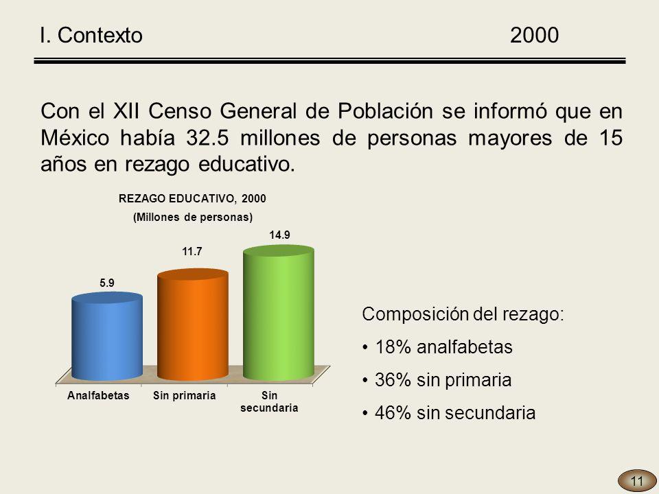 Con el XII Censo General de Población se informó que en México había 32.5 millones de personas mayores de 15 años en rezago educativo.