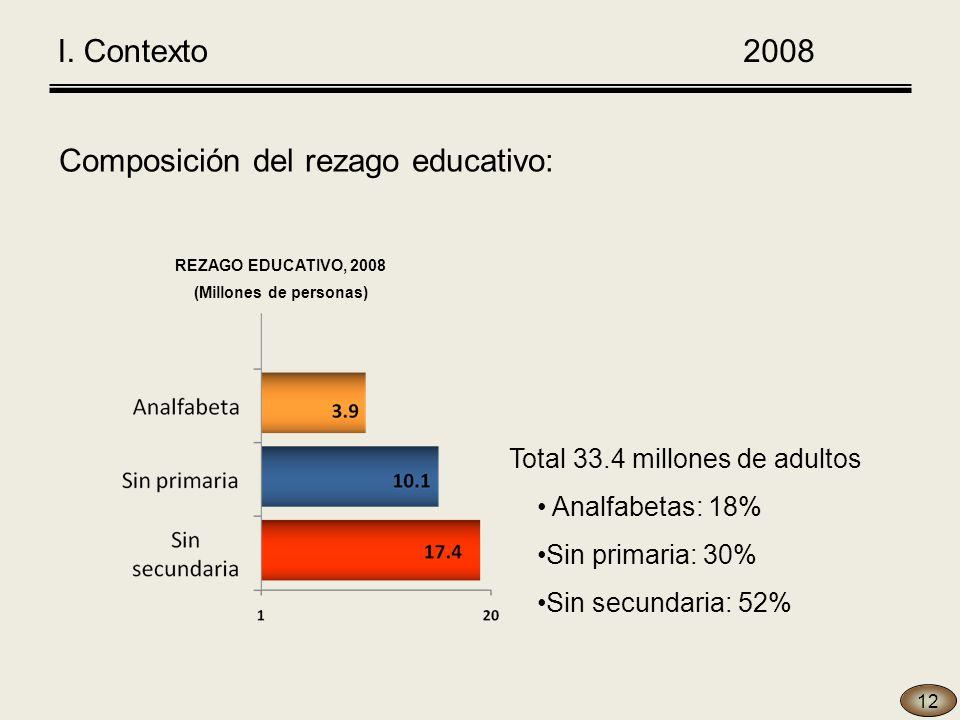 Composición del rezago educativo: Total 33.4 millones de adultos Analfabetas: 18% Sin primaria: 30% Sin secundaria: 52% 12 2008 REZAGO EDUCATIVO, 2008 (Millones de personas) I.