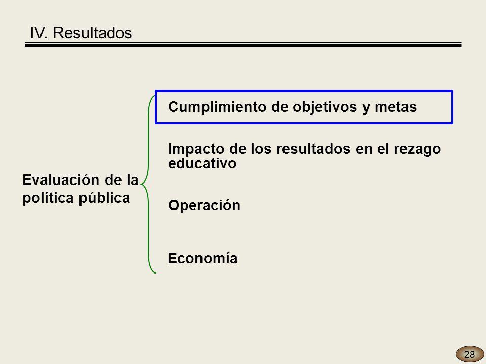 28 Evaluación de la política pública Economía Operación Cumplimiento de objetivos y metas Impacto de los resultados en el rezago educativo IV.