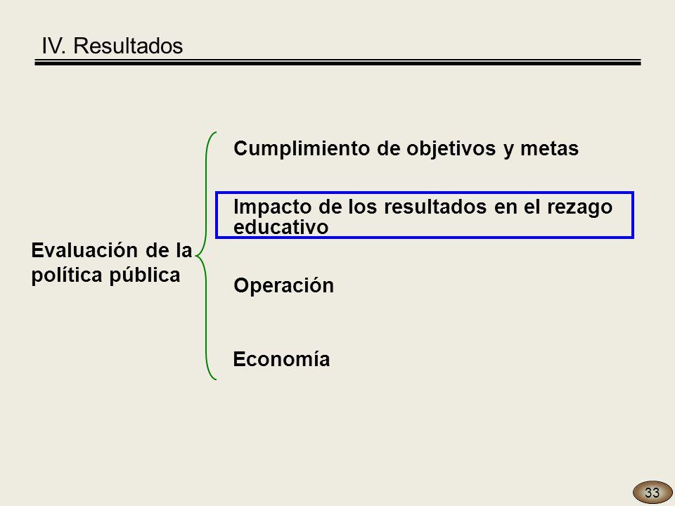33 Evaluación de la política pública Economía Operación Cumplimiento de objetivos y metas Impacto de los resultados en el rezago educativo IV.