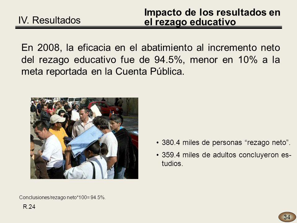 34 En 2008, la eficacia en el abatimiento al incremento neto del rezago educativo fue de 94.5%, menor en 10% a la meta reportada en la Cuenta Pública.