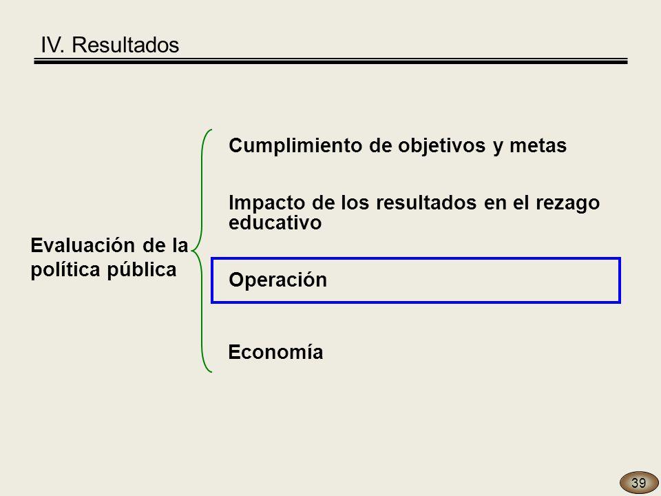 39 Evaluación de la política pública Economía Operación Cumplimiento de objetivos y metas Impacto de los resultados en el rezago educativo IV.
