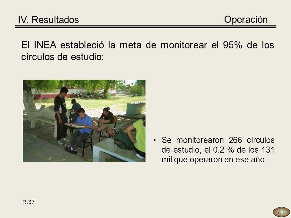 41 El INEA estableció la meta de monitorear el 95% de los círculos de estudio: Se monitorearon 266 círculos de estudio, el 0.2 % de los 131 mil que operaron en ese año.