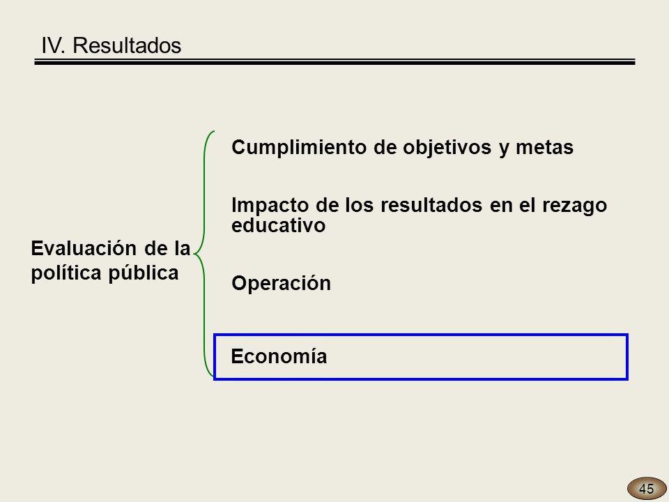 45 Evaluación de la política pública Economía Operación Cumplimiento de objetivos y metas Impacto de los resultados en el rezago educativo IV.