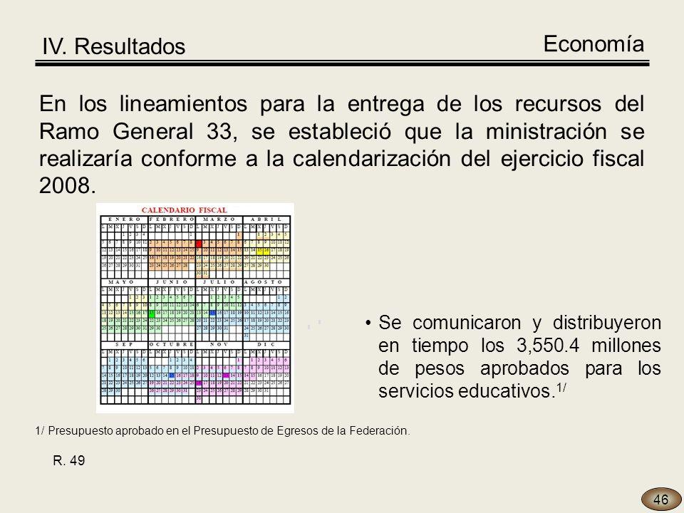 Se comunicaron y distribuyeron en tiempo los 3,550.4 millones de pesos aprobados para los servicios educativos.