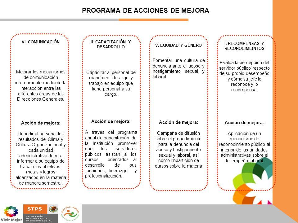 PROGRAMA DE ACCIONES DE MEJORA V. EQUIDAD Y GÉNERO Fomentar una cultura de denuncia ante el acoso y hostigamiento sexual y laboral Acción de mejora: C