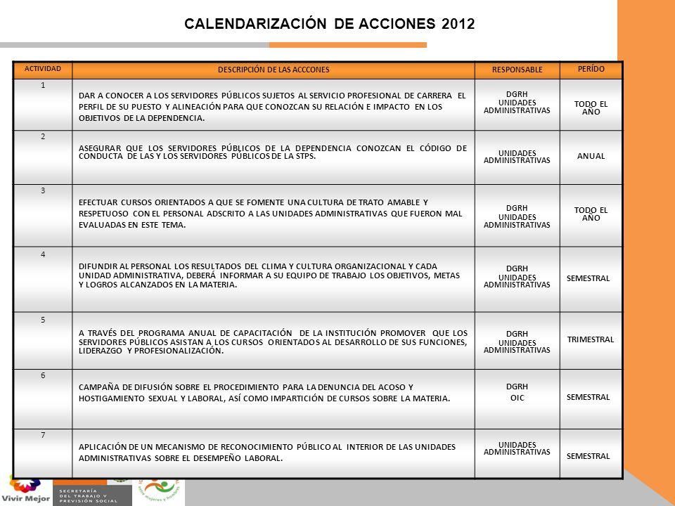 CALENDARIZACIÓN DE ACCIONES 2012 ACTIVIDAD DESCRIPCIÓN DE LAS ACCCONESRESPONSABLE PERÍDO 1 DAR A CONOCER A LOS SERVIDORES PÚBLICOS SUJETOS AL SERVICIO