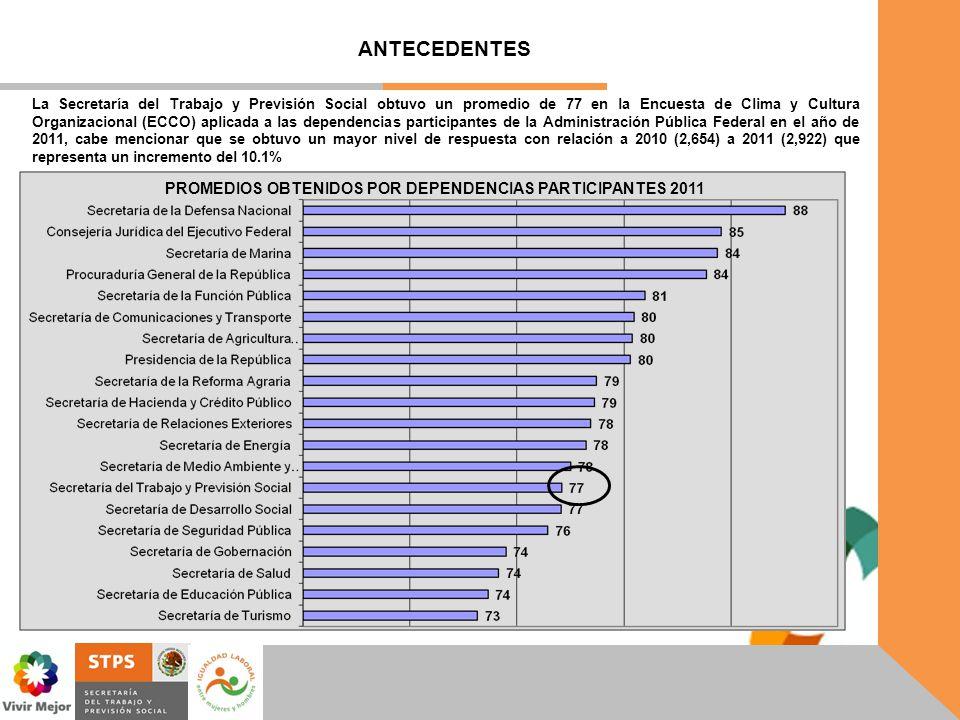 ANTECEDENTES La Secretaría del Trabajo y Previsión Social obtuvo un promedio de 77 en la Encuesta de Clima y Cultura Organizacional (ECCO) aplicada a