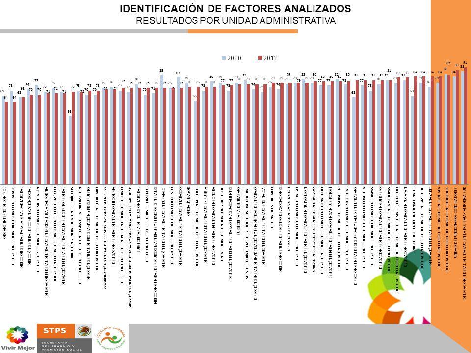 IDENTIFICACIÓN DE FACTORES ANALIZADOS RESULTADOS POR UNIDAD ADMINISTRATIVA