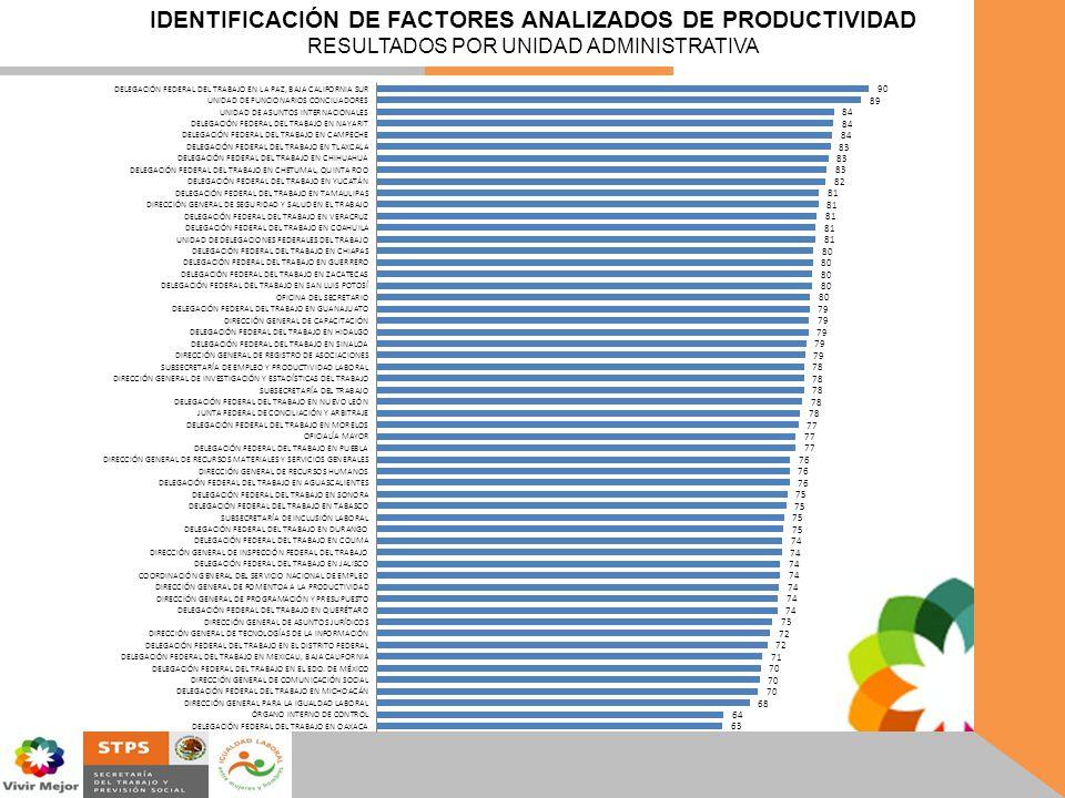 IDENTIFICACIÓN DE FACTORES ANALIZADOS DE PRODUCTIVIDAD RESULTADOS POR UNIDAD ADMINISTRATIVA