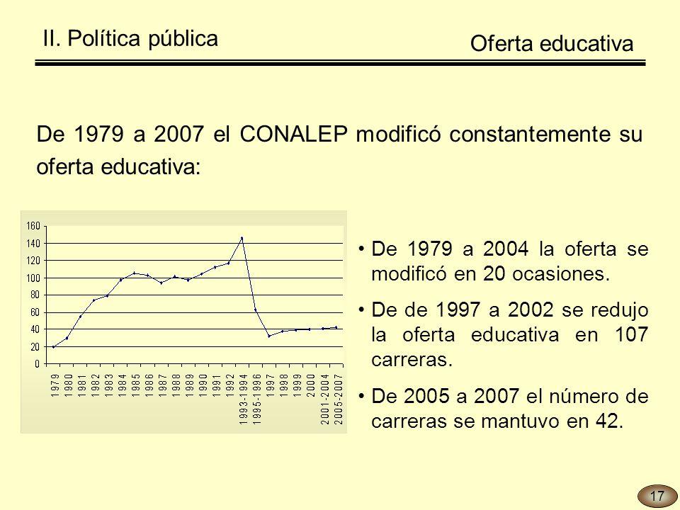 De 1979 a 2004 la oferta se modificó en 20 ocasiones. De de 1997 a 2002 se redujo la oferta educativa en 107 carreras. De 2005 a 2007 el número de car