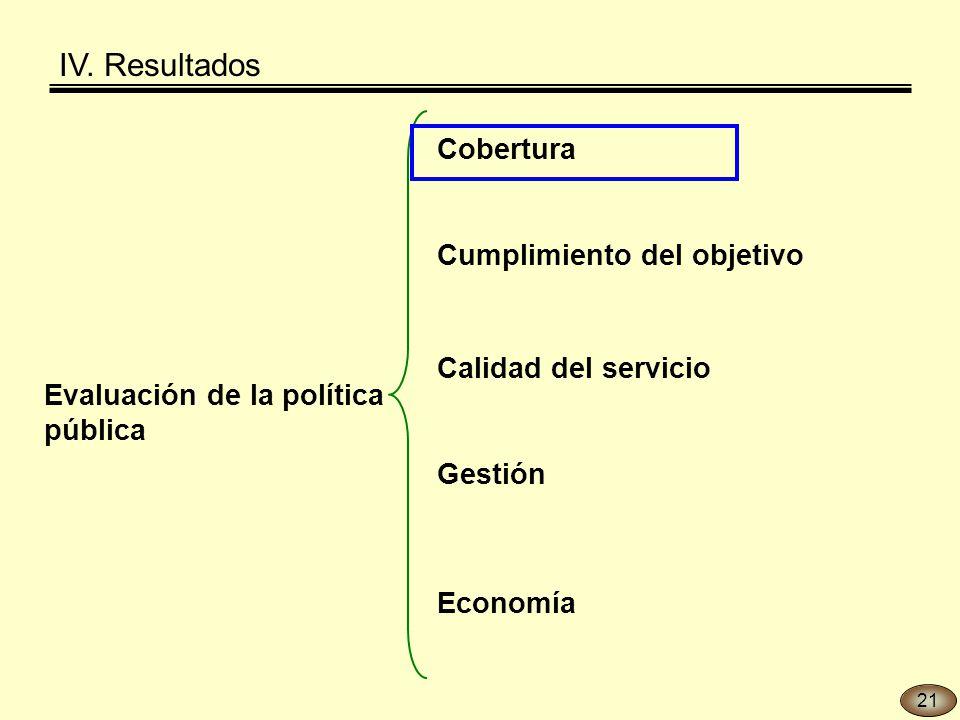 Evaluación de la política pública Gestión Economía Cobertura Calidad del servicio Cumplimiento del objetivo IV.