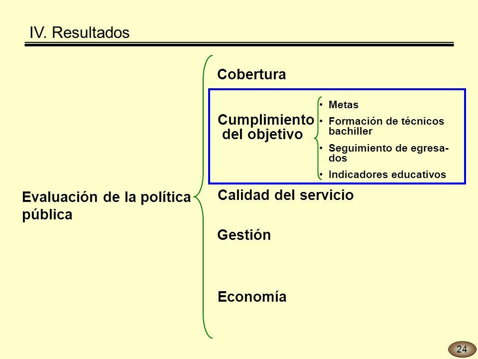 Evaluación de la política pública Gestión Economía Cobertura Calidad del servicio Cumplimiento del objetivo Metas Formación de técnicos bachiller Seguimiento de egresa- dos Indicadores educativos IV.