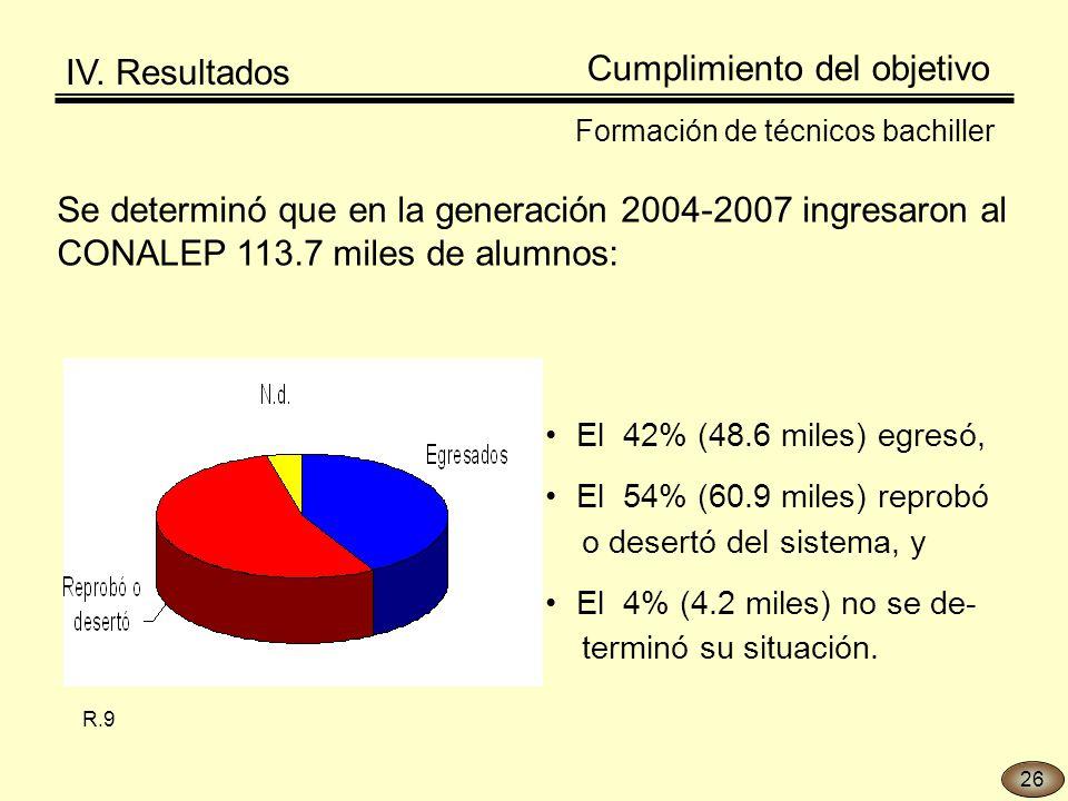 Cumplimiento del objetivo Formación de técnicos bachiller Se determinó que en la generación 2004-2007 ingresaron al CONALEP 113.7 miles de alumnos: El 42% (48.6 miles) egresó, El 54% (60.9 miles) reprobó o desertó del sistema, y El 4% (4.2 miles) no se de- terminó su situación.