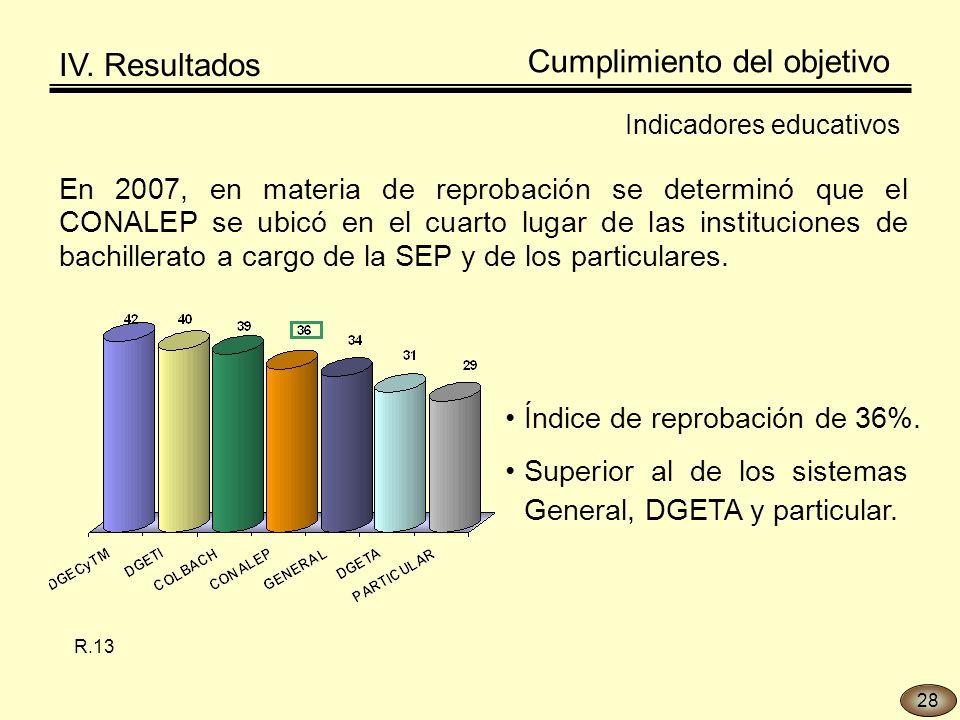 En 2007, en materia de reprobación se determinó que el CONALEP se ubicó en el cuarto lugar de las instituciones de bachillerato a cargo de la SEP y de los particulares.