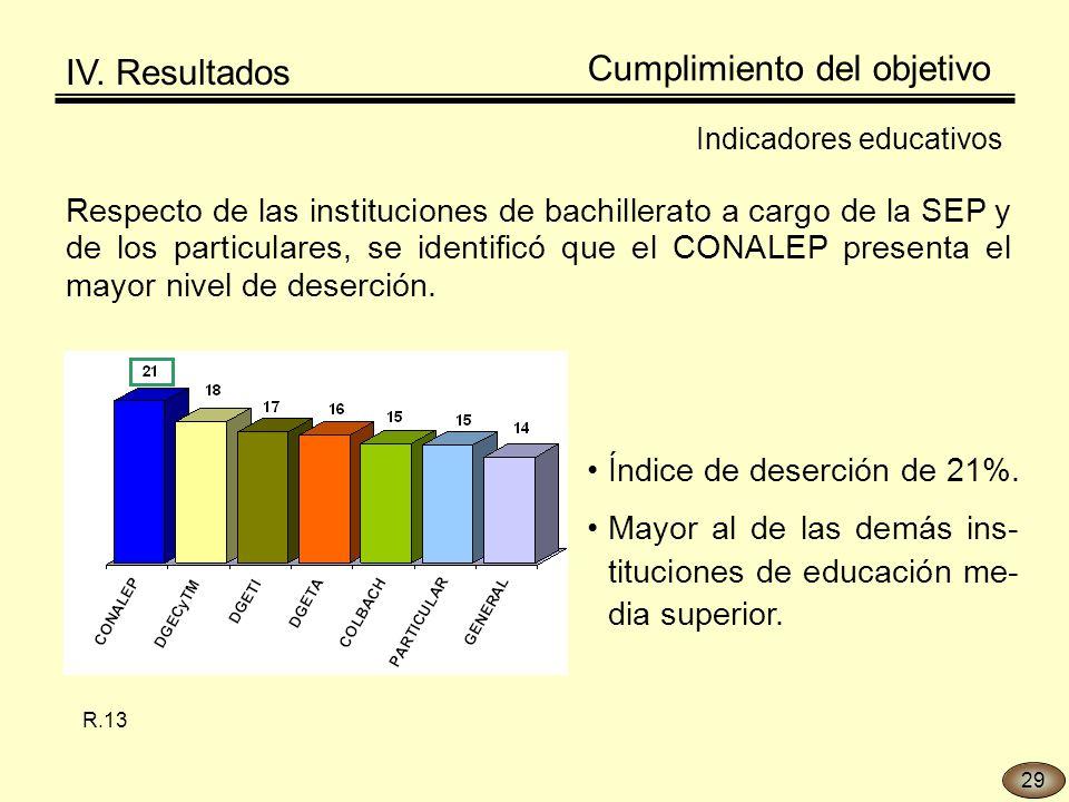 Respecto de las instituciones de bachillerato a cargo de la SEP y de los particulares, se identificó que el CONALEP presenta el mayor nivel de deserción.