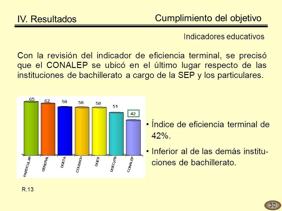 Con la revisión del indicador de eficiencia terminal, se precisó que el CONALEP se ubicó en el último lugar respecto de las instituciones de bachillerato a cargo de la SEP y los particulares.