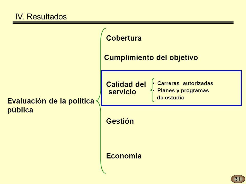 Evaluación de la política pública Gestión Economía Cobertura Calidad del servicio Carreras autorizadas Planes y programas de estudio Cumplimiento del objetivo IV.