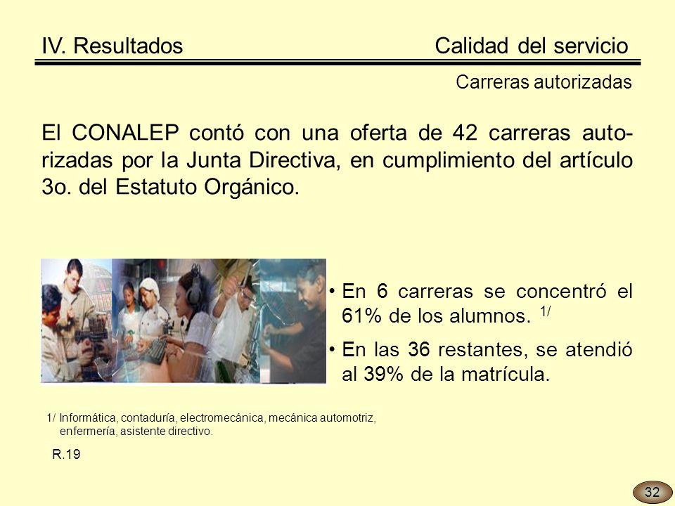 El CONALEP contó con una oferta de 42 carreras auto- rizadas por la Junta Directiva, en cumplimiento del artículo 3o.