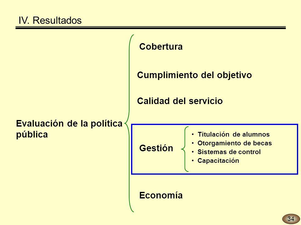 Evaluación de la política pública Titulación de alumnos Otorgamiento de becas Sistemas de control Capacitación Gestión Economía Cobertura Calidad del servicio Cumplimiento del objetivo IV.