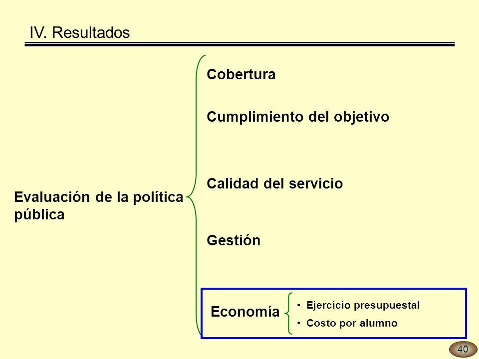 Evaluación de la política pública Gestión Economía Ejercicio presupuestal Costo por alumno Cobertura Calidad del servicio Cumplimiento del objetivo IV.