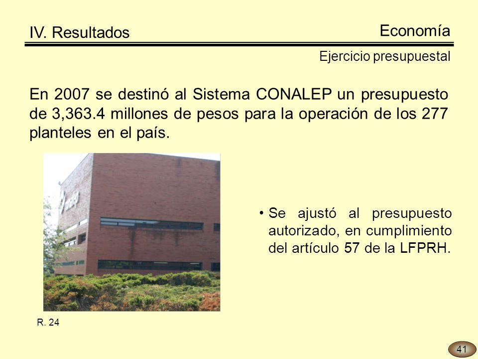 En 2007 se destinó al Sistema CONALEP un presupuesto de 3,363.4 millones de pesos para la operación de los 277 planteles en el país.