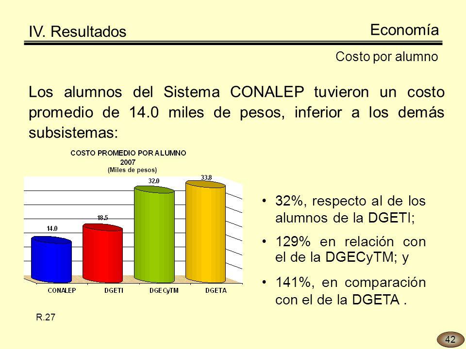 Los alumnos del Sistema CONALEP tuvieron un costo promedio de 14.0 miles de pesos, inferior a los demás subsistemas: Costo por alumno 32%, respecto al de los alumnos de la DGETI; 129% en relación con el de la DGECyTM; y 141%, en comparación con el de la DGETA.