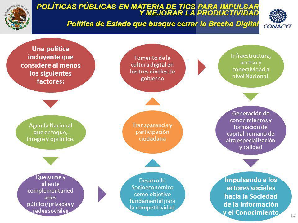 10 POLÍTICAS PÚBLICAS EN MATERIA DE TICS PARA IMPULSAR Y MEJORAR LA PRODUCTIVIDAD Política de Estado que busque cerrar la Brecha Digital Una política