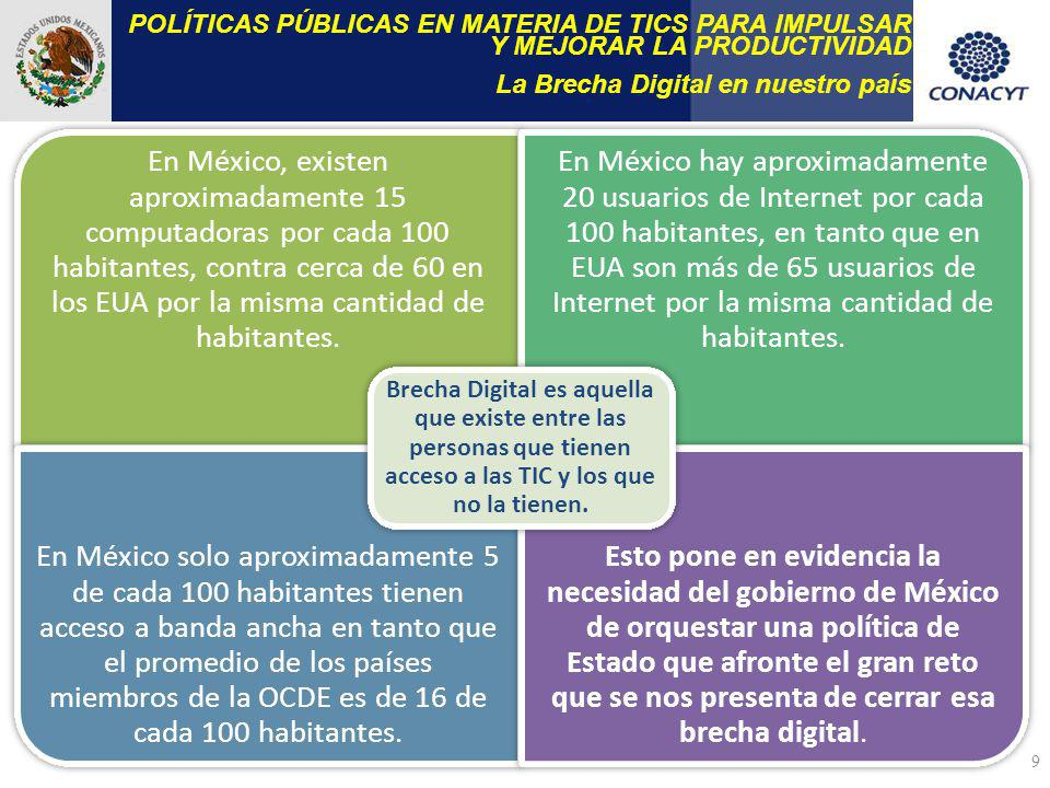 9 POLÍTICAS PÚBLICAS EN MATERIA DE TICS PARA IMPULSAR Y MEJORAR LA PRODUCTIVIDAD La Brecha Digital en nuestro país En México, existen aproximadamente 15 computadoras por cada 100 habitantes, contra cerca de 60 en los EUA por la misma cantidad de habitantes.