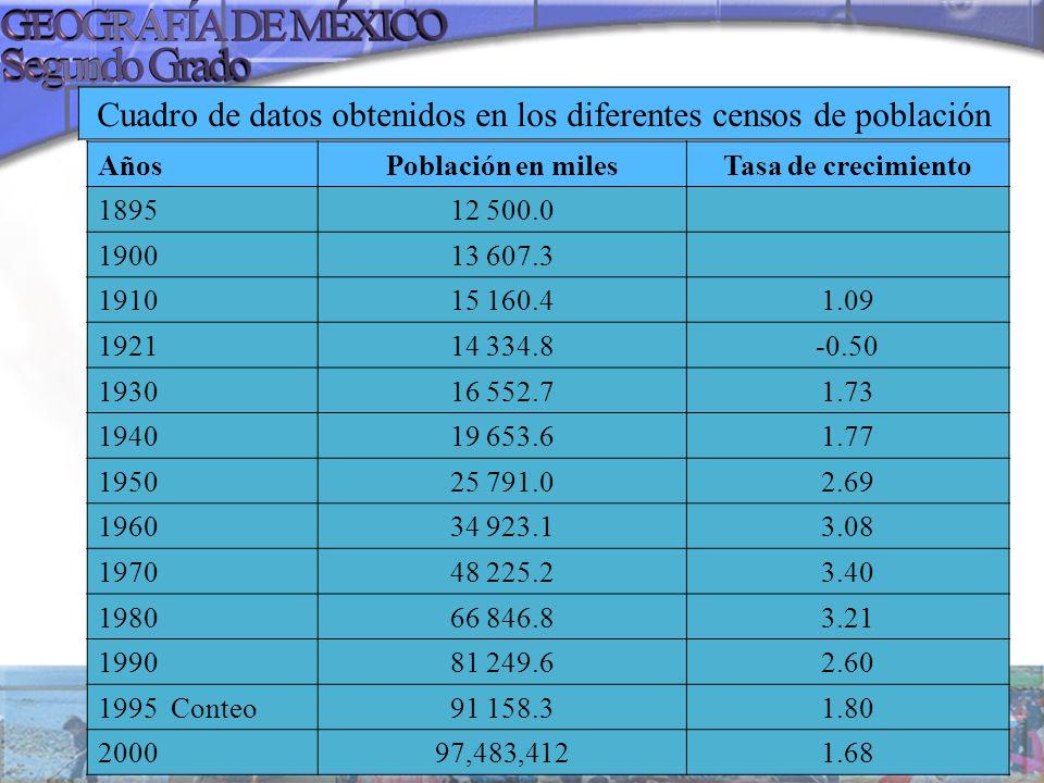 Cuadro de datos obtenidos en los diferentes censos de población AñosPoblación en milesTasa de crecimiento 189512 500.0 190013 607.3 191015 160.41.09 1