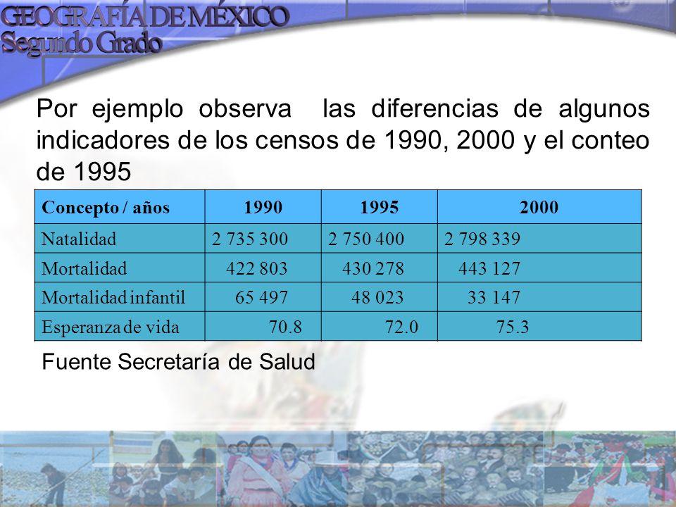 Por ejemplo observa las diferencias de algunos indicadores de los censos de 1990, 2000 y el conteo de 1995 Concepto / años199019952000 Natalidad2 735