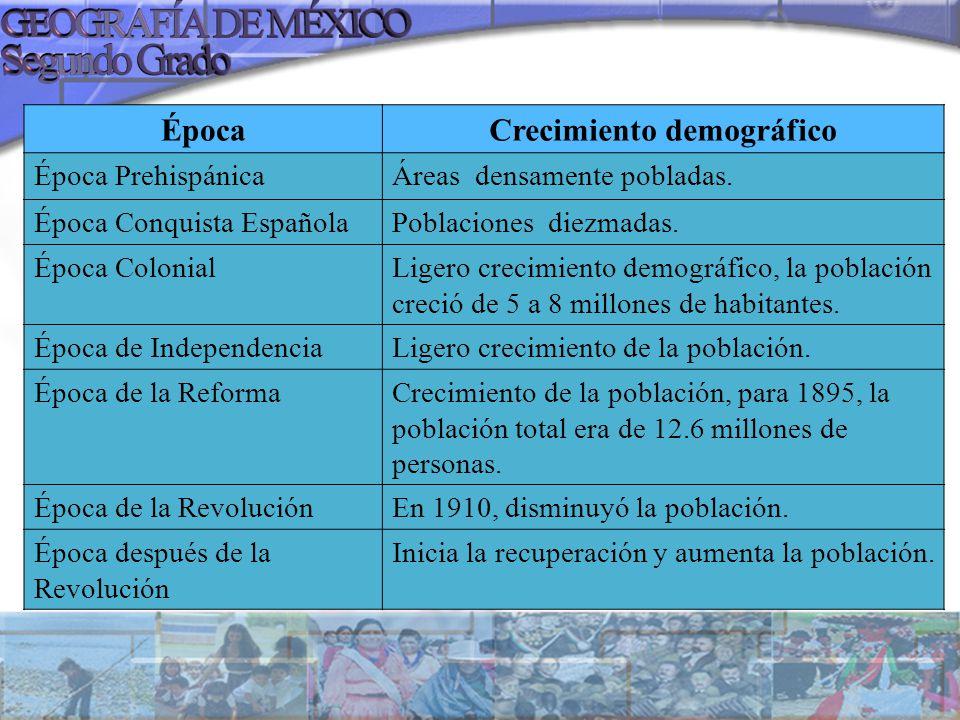 ÉpocaCrecimiento demográfico Época PrehispánicaÁreas densamente pobladas. Época Conquista EspañolaPoblaciones diezmadas. Época ColonialLigero crecimie