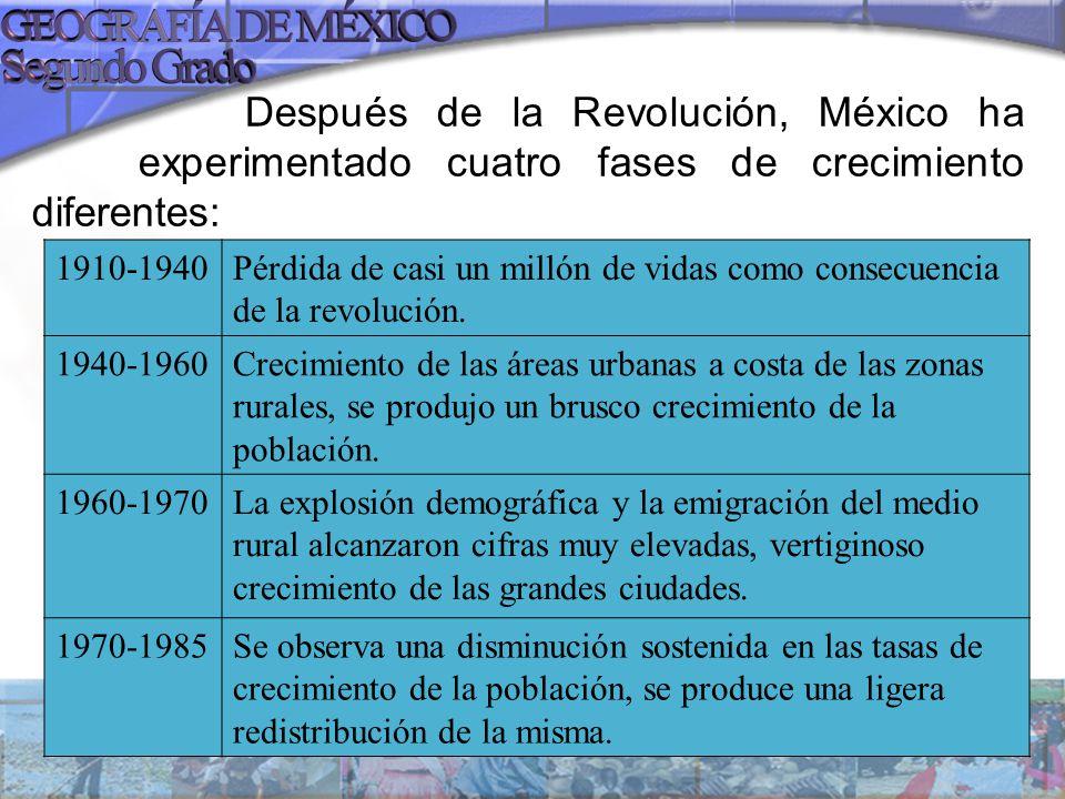 Después de la Revolución, México ha experimentado cuatro fases de crecimiento diferentes: 1910-1940Pérdida de casi un millón de vidas como consecuenci