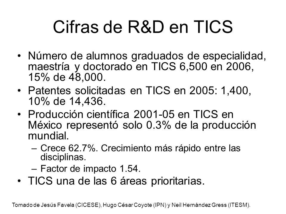 Cifras de R&D en TICS Número de alumnos graduados de especialidad, maestría y doctorado en TICS 6,500 en 2006, 15% de 48,000. Patentes solicitadas en